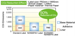 CO2 besparing door liner etiketten