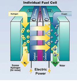 Het principe van een brandstofcel