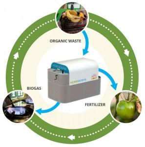 De biovergasser voor thuisgebruik