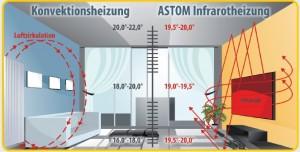 Infrarood verwarming levert een veel gelijkmatiger warmte dan convectiewarmte
