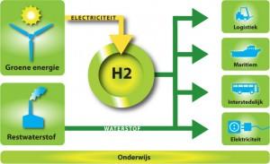 De waterstofgas economie
