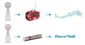 Het Floww werkingspricipe